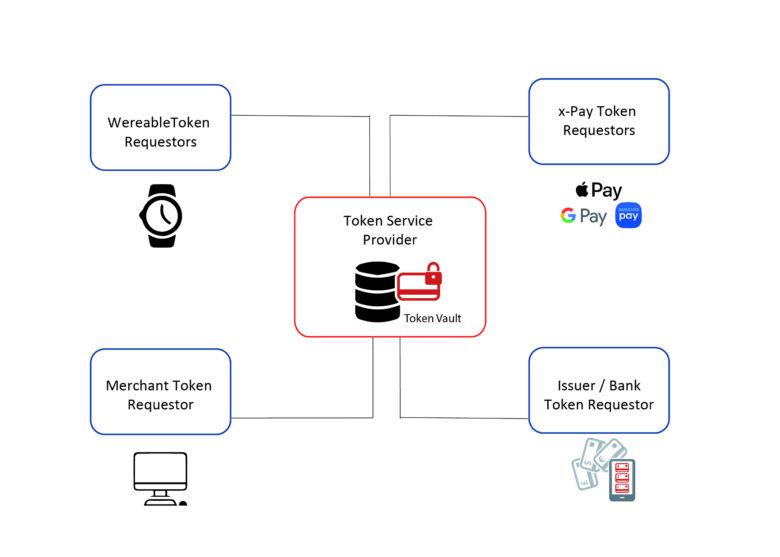 hub-tokenisation-dejamobile-paiements-mobiles